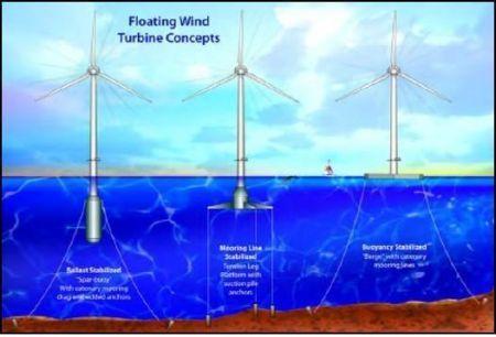 Impianto eolico galleggiange offshore nel Maine