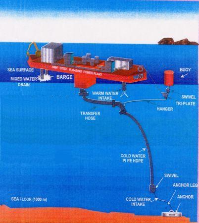 Energie rinnovabili, alle Hawaii si sfrutta la temperatura del mare