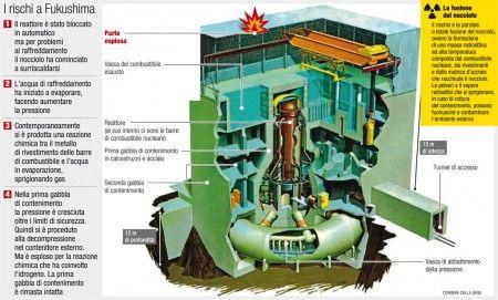 reattore fukushima fusione nucleo