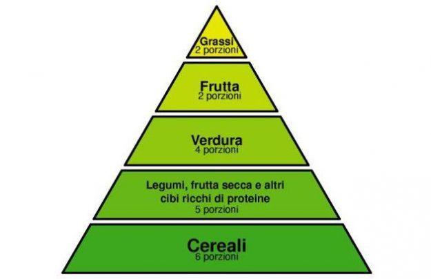 piramide alimentare vegetariana gradini