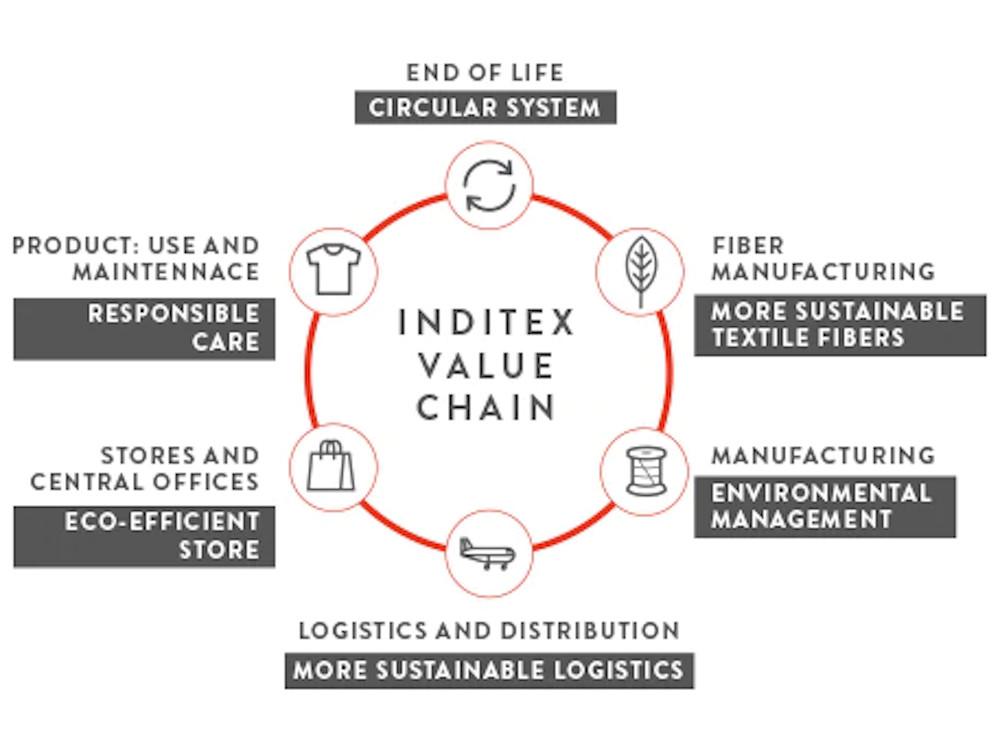 Moda sostenibile: filiera Inditex