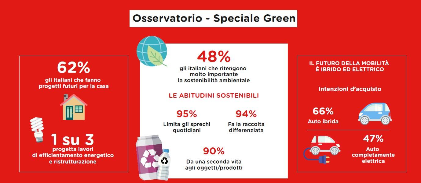 sostenibilità ambientale infografica